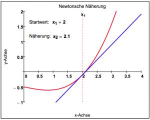 Newtonsche Näherung